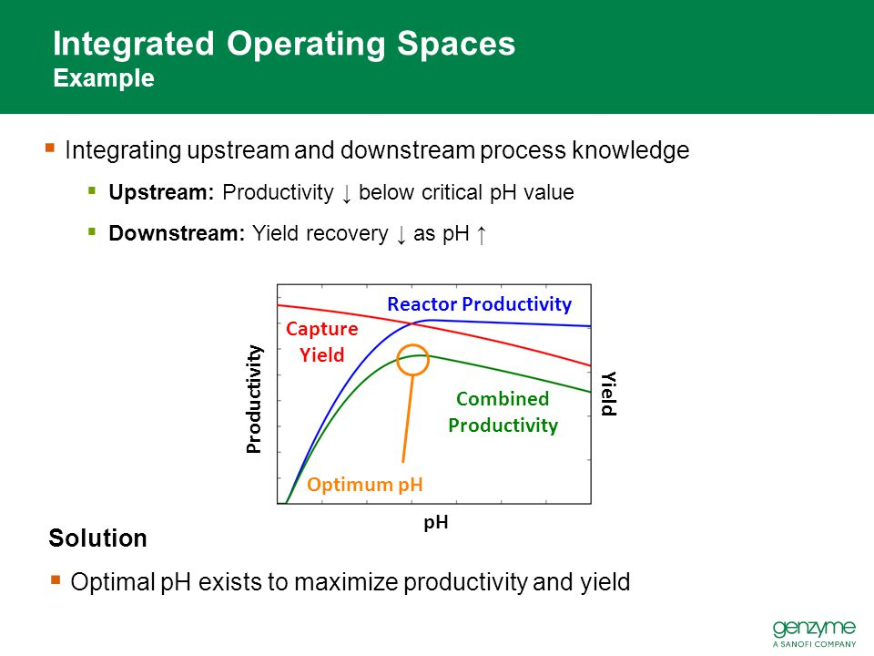 Reactor Productivity Capture Yield Combined Productivity Optimum pH Integrated Operating Spaces Example  Integrating upstream and downstream process