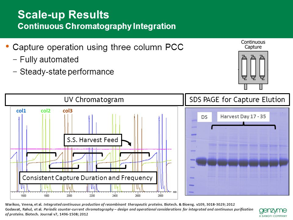 Scale-up Results Continuous Chromatography Integration Capture operation using three column PCC −Fully automated −Steady-state performance UV Chromato