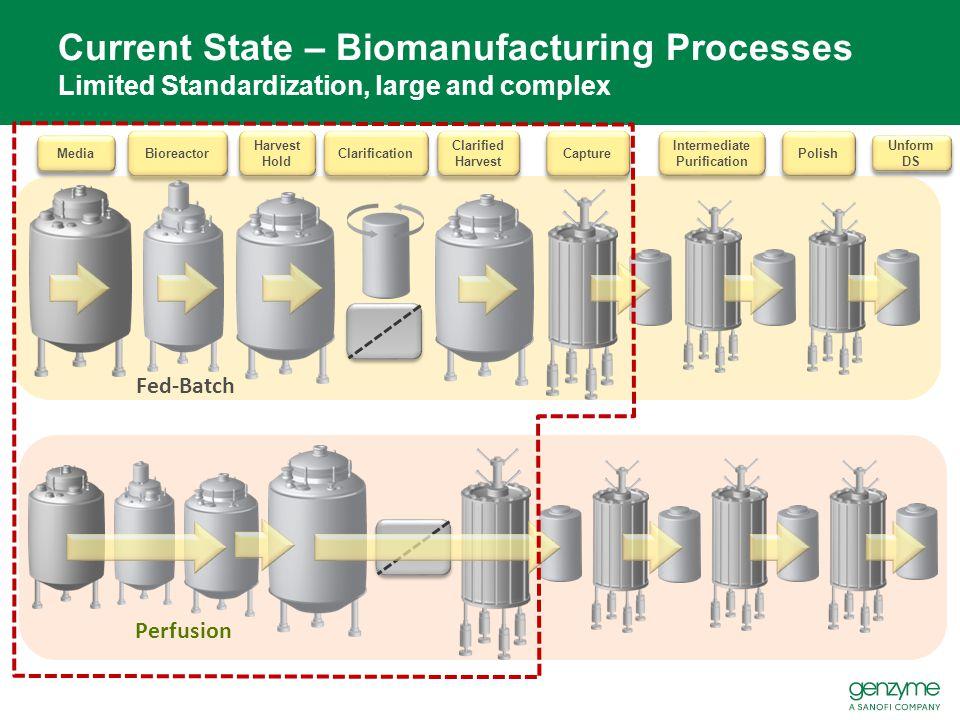 Capture Intermediate Purification Polish Clarified Harvest Bioreactor Media Harvest Hold Clarification Unform DS Perfusion Fed-Batch Current State – B