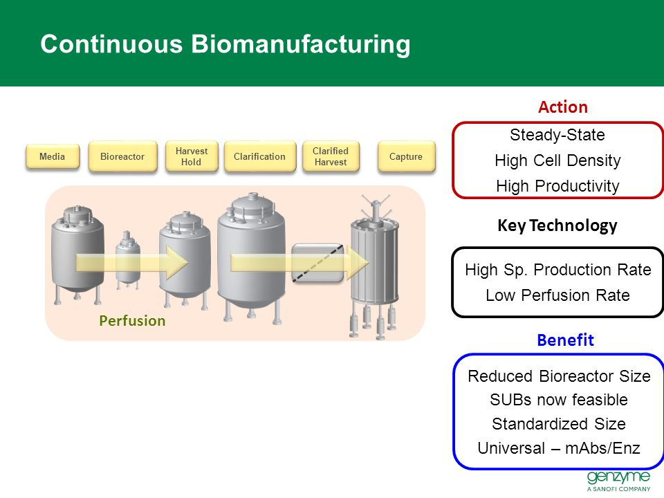 Continuous Biomanufacturing Action Benefit Steady-State High Cell Density High Productivity Capture Clarified Harvest Bioreactor Media Harvest Hold Cl