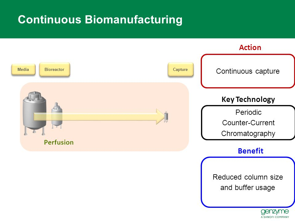 Continuous Biomanufacturing Action Benefit Continuous capture Capture Bioreactor Media Perfusion Reduced column size and buffer usage Key Technology P