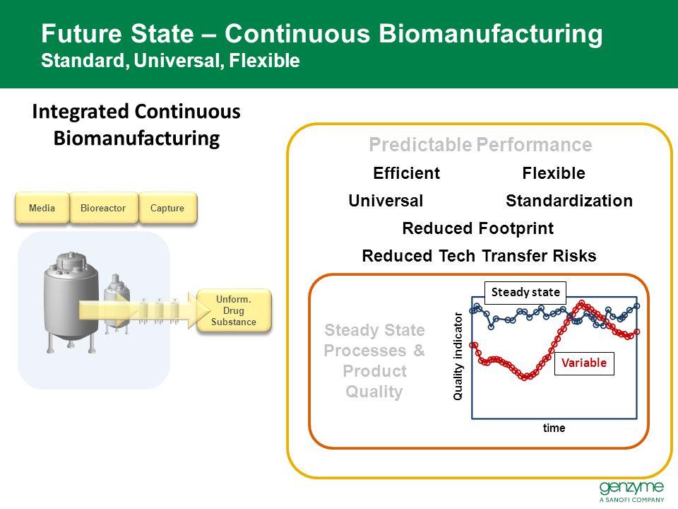 Capture Bioreactor Media Future State – Continuous Biomanufacturing Standard, Universal, Flexible Integrated Continuous Biomanufacturing Unform. Drug