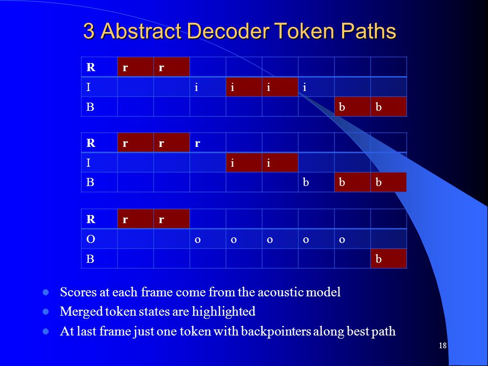 3 Abstract Decoder Token Paths Scores at each frame come from the acoustic model Merged token states are highlighted At last frame just one token with