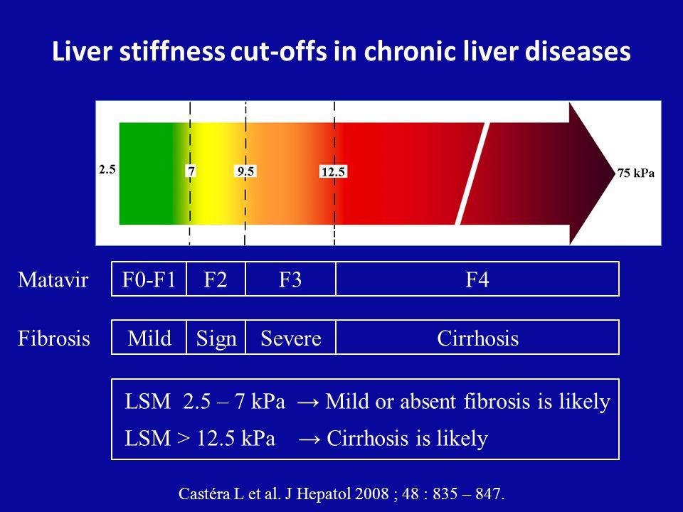Liver stiffness cut-offs in chronic liver diseases F2 Sign F3 Severe F4 Cirrhosis Matavir F0-F1 Mild Fibrosis Castéra L et al.