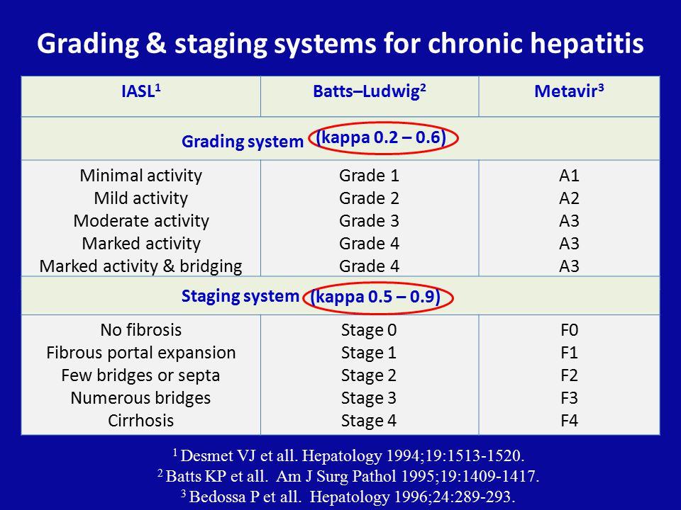 Grading & staging systems for chronic hepatitis IASL 1 Batts–Ludwig 2 Metavir 3 1 Desmet VJ et all.