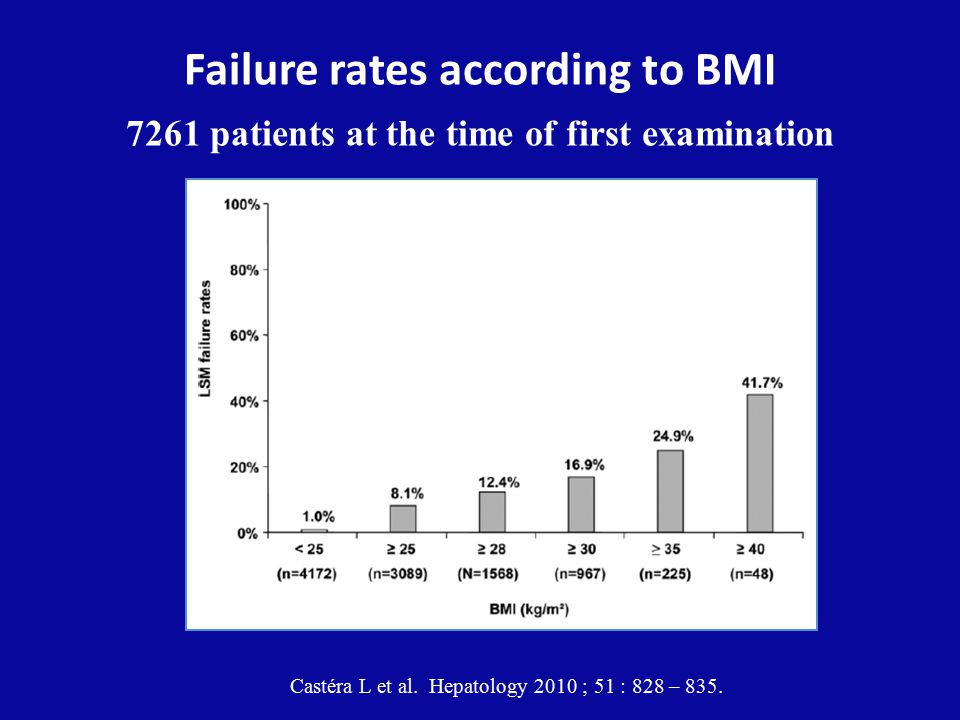 Failure rates according to BMI 7261 patients at the time of first examination Castéra L et al. Hepatology 2010 ; 51 : 828 – 835.