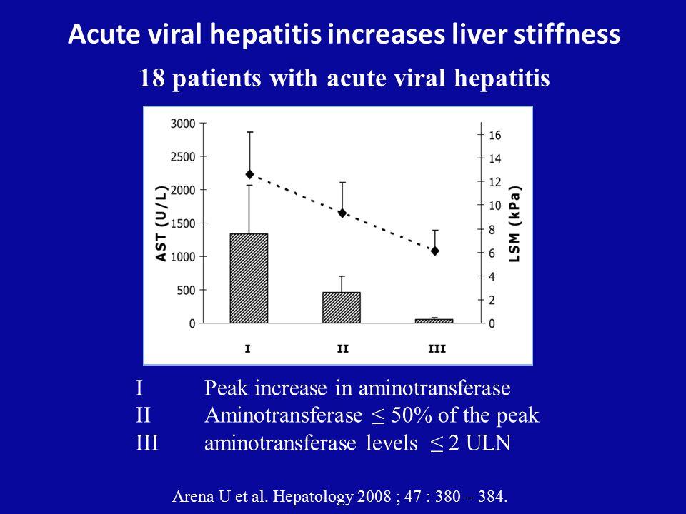 Acute viral hepatitis increases liver stiffness 18 patients with acute viral hepatitis I Peak increase in aminotransferase II Aminotransferase ≤ 50% of the peak IIIaminotransferase levels ≤ 2 ULN Arena U et al.