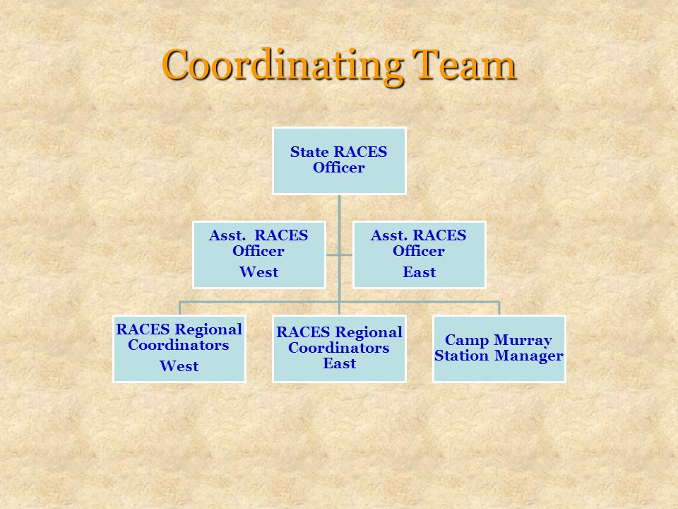 Coordinating Team State RACES Officer RACES Regional Coordinators West RACES Regional Coordinators East Camp Murray Station Manager Asst.
