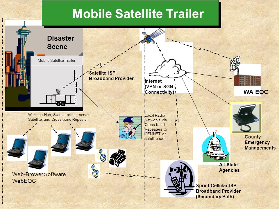 WA EOC Disaster Scene Wireless Hub, Switch, router, servers Satellite, and Cross-band Repeater Web-Brower Software WebEOC All State Agencies County Em