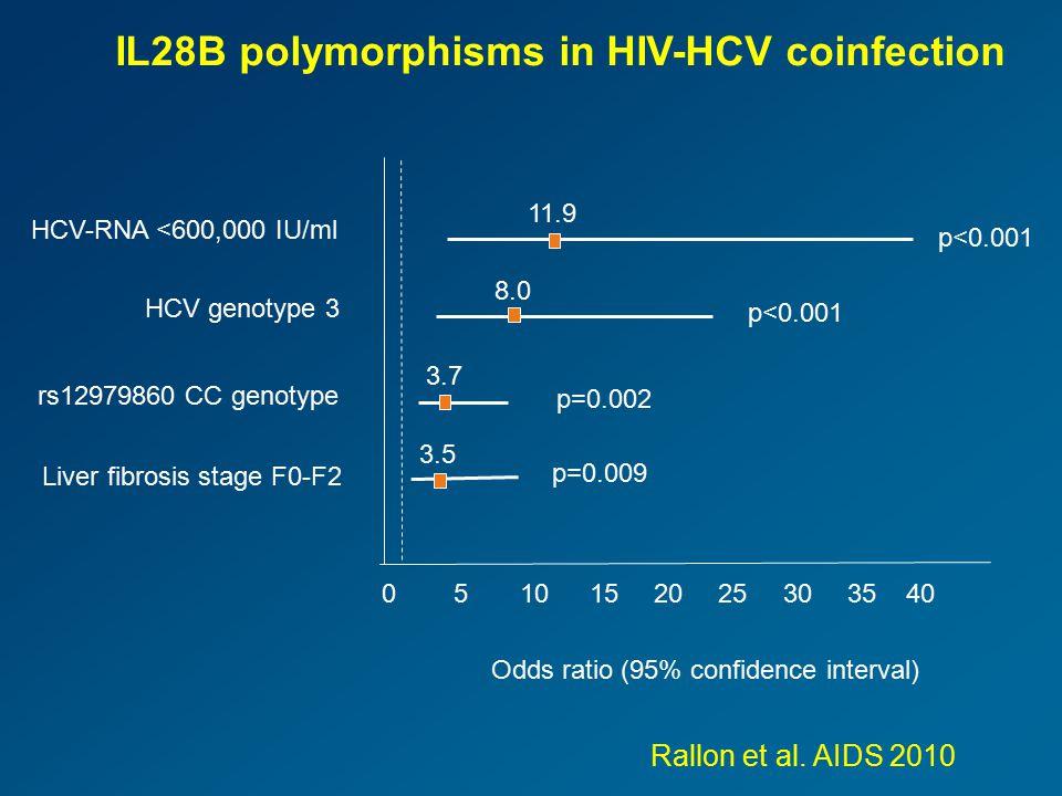 Odds ratio (95% confidence interval) HCV-RNA <600,000 IU/ml HCV genotype 3 rs12979860 CC genotype Liver fibrosis stage F0-F2 0510152025303540 11.9 8.0