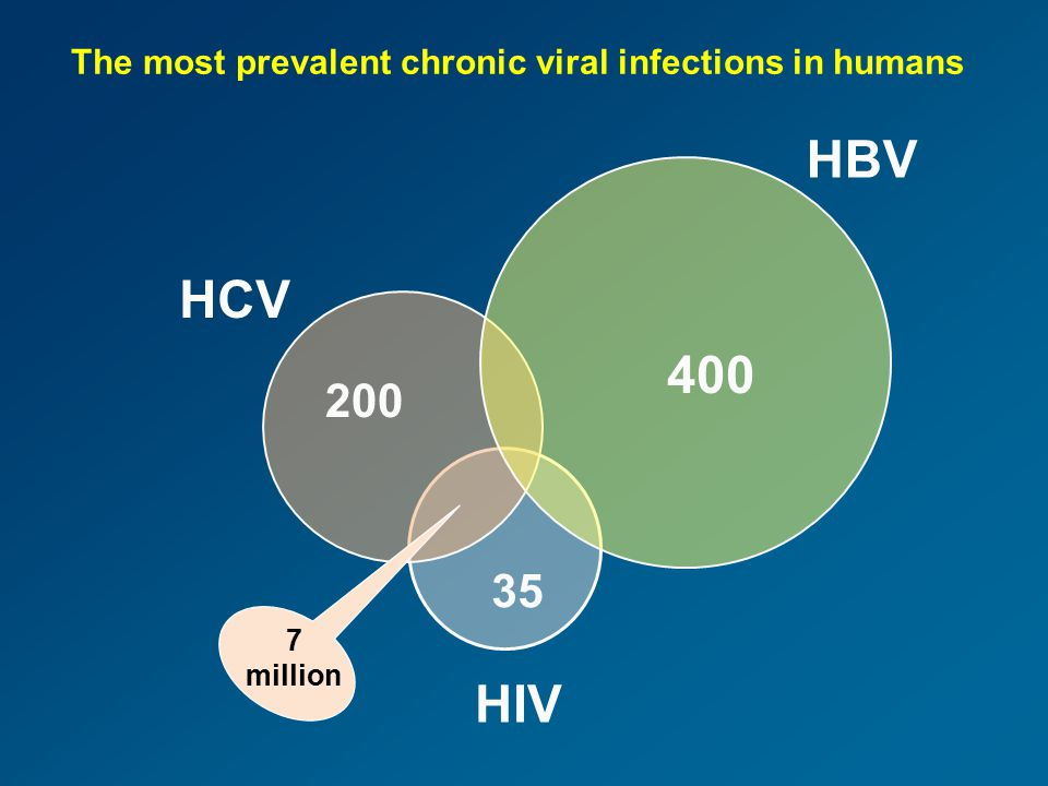 400 200 35 HBV HCV HIV The most prevalent chronic viral infections in humans 7 million