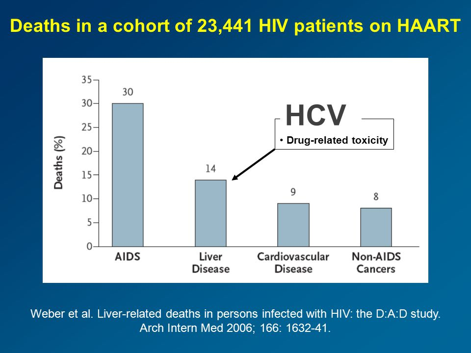 Deaths in a cohort of 23,441 HIV patients on HAART Weber et al. Liver-related deaths in persons infected with HIV: the D:A:D study. Arch Intern Med 20