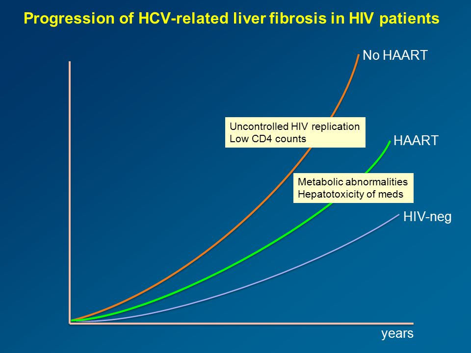 Progression of HCV-related liver fibrosis in HIV patients No HAART HIV-neg Uncontrolled HIV replication Low CD4 counts HAART Metabolic abnormalities H