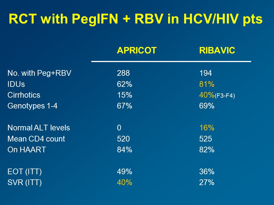 Unique AEs in HCV/HIV-coinfected patients under pegIFN+RBV APRICOTRIBAVIC No.860383 Mitochondrial toxicity 2011** Hepatic decompensation 14*7*** * All seen in cirrhotics.