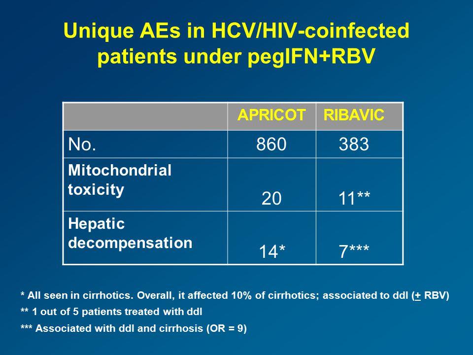 Current algorithm for HCV therapy in HIV (peginterferon + ribavirin) W4 W12 W24 W48W72 HCV-RNA neg HCV-RNA pos > 2 log drop in HCV-RNA < 2 log drop in HCV-RNA HCV-RNA neg HCV-RNA pos G2/3 G1/4 Stop G2/3 G1/4 24 weeks therapy 48 weeks therapy 72 weeks therapy Soriano et al.
