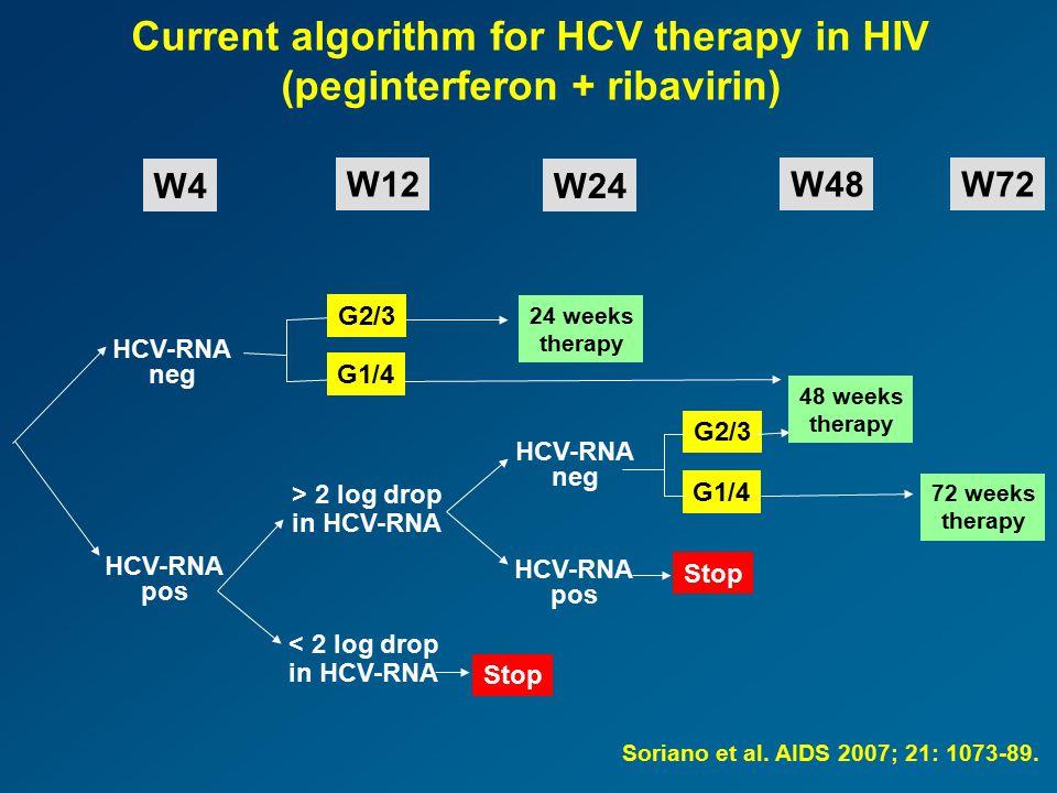 Current algorithm for HCV therapy in HIV (peginterferon + ribavirin) W4 W12 W24 W48W72 HCV-RNA neg HCV-RNA pos > 2 log drop in HCV-RNA < 2 log drop in