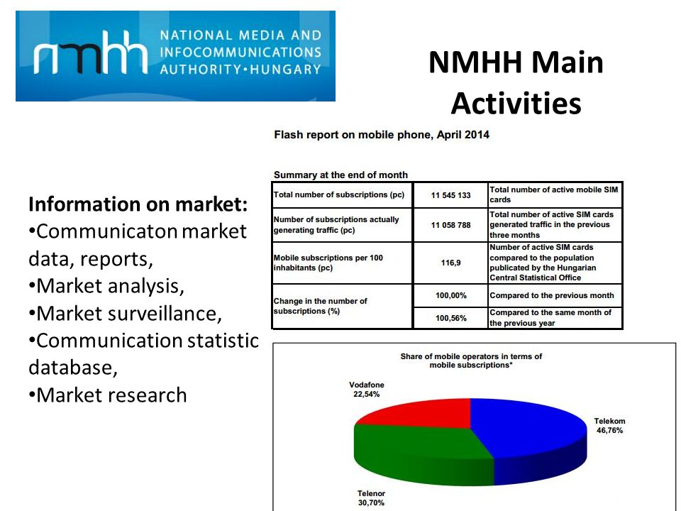 NMHH Main Activities Information on market: Communicaton market data, reports, Market analysis, Market surveillance, Communication statistic database, Market research