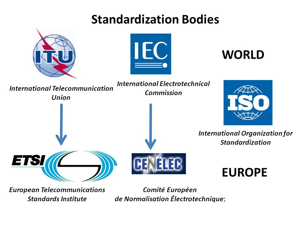 Comité Européen de Normalisation Électrotechnique; European Telecommunications Standards Institute International Telecommunication Union International Electrotechnical Commission International Organization for Standardization Szabályozási szervezetek Standardization Bodies WORLD EUROPE