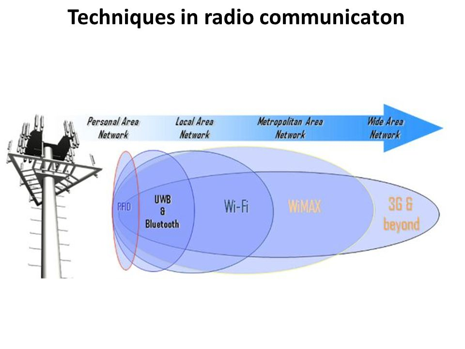 Techniques in radio communicaton