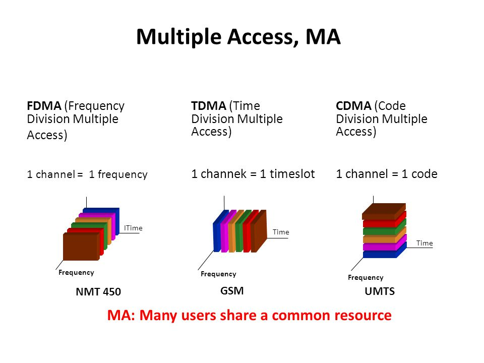 Multiple Access, MA FDMA (Frequency Division Multiple Access) Frequency ITime TDMA (Time Division Multiple Access) 1 channek = 1 timeslot CDMA (Code Division Multiple Access) 1 channel = 1 code Time MA: Many users share a common resource NMT 450 GSM UMTS 1 channel = 1 frequency Frequency