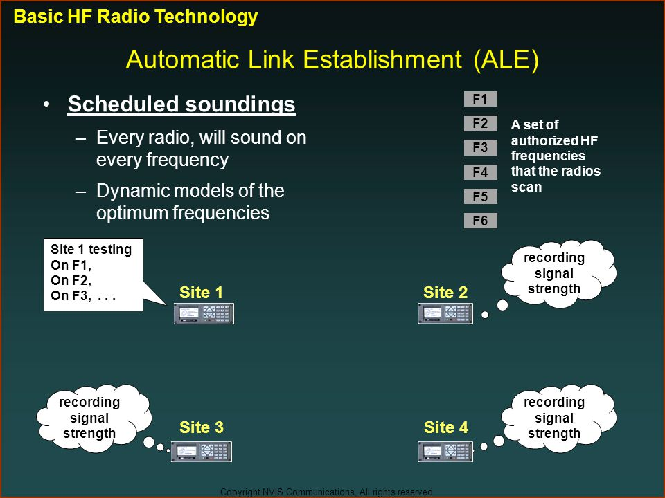 Copyright NVIS Communications, All rights reserved Scheduled soundings –Every radio, will sound on every frequency –Dynamic models of the optimum freq