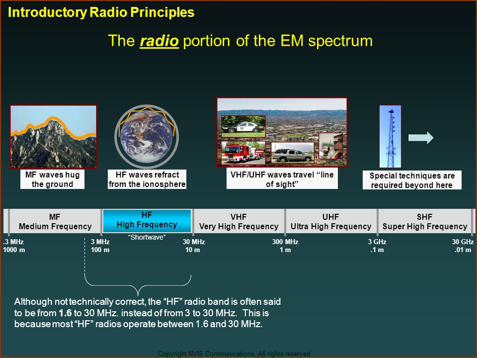 """Copyright NVIS Communications, All rights reserved The radio portion of the EM spectrum """"Shortwave"""".3 MHz 1000 m 3 MHz 100 m 30 MHz 10 m 300 MHz 1 m 3"""