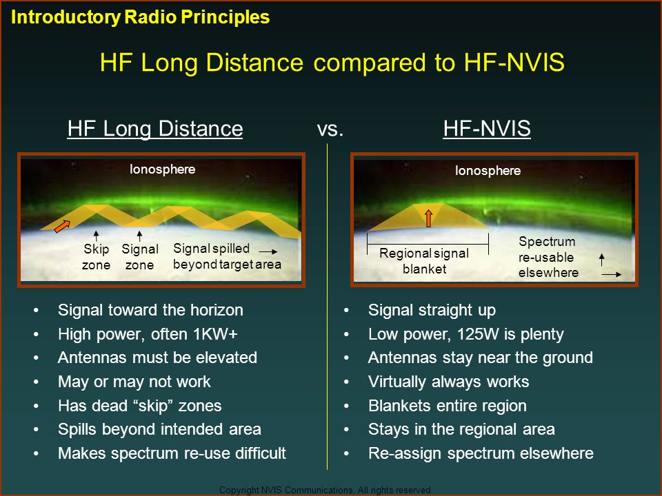 Copyright NVIS Communications, All rights reserved HF Long Distance vs. HF-NVIS Signal toward the horizon High power, often 1KW+ Antennas must be elev