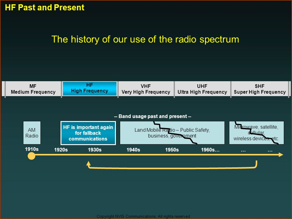 Copyright NVIS Communications, All rights reserved Amateur Radio, Shortwave Broadcast, Military The history of our use of the radio spectrum MF Medium