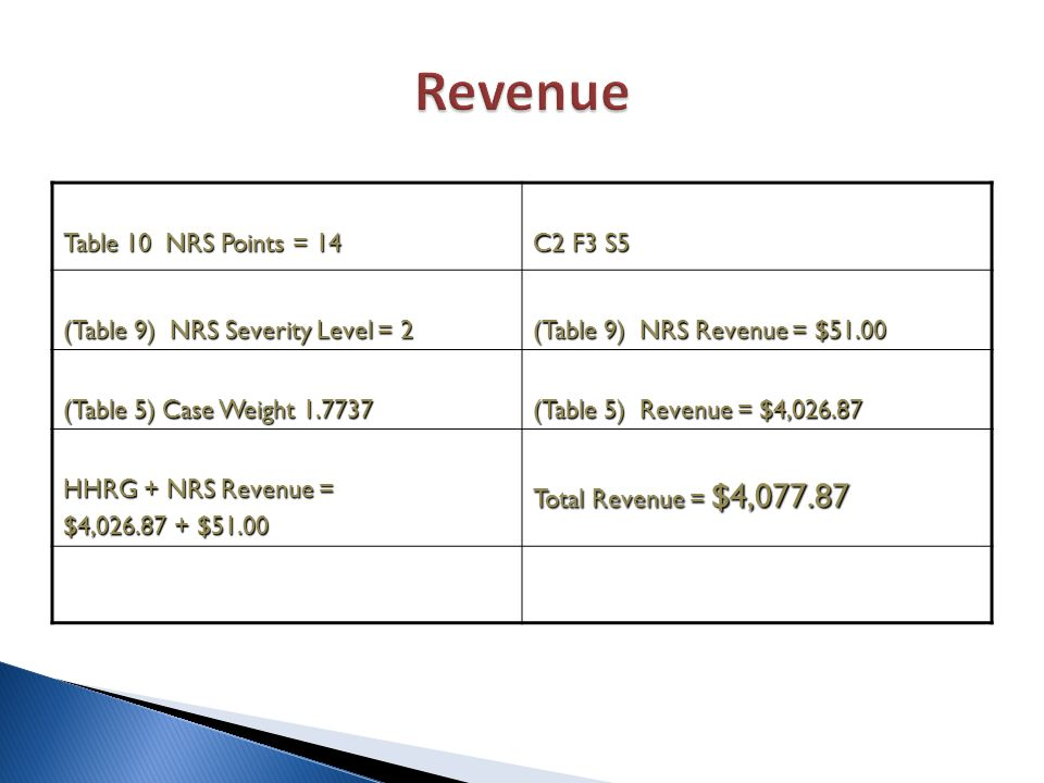 Table 10 NRS Points = 14 C2 F3 S5 (Table 9) NRS Severity Level = 2 (Table 9) NRS Revenue = $51.00 (Table 5) Case Weight 1.7737 (Table 5) Revenue = $4,026.87 HHRG + NRS Revenue = $4,026.87 + $51.00 Total Revenue = $4,077.87