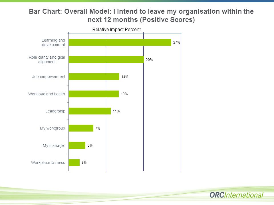 Bar Chart: Overall Model: I intend to leave my organisation within the next 12 months (Positive Scores) Relative Impact Percent