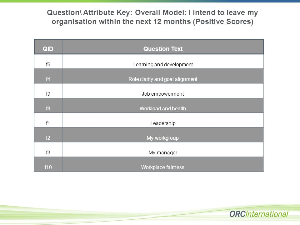 Question\ Attribute Key: Overall Model: I intend to leave my organisation within the next 12 months (Positive Scores) QIDQuestion Text f6Learning and development f4Role clarity and goal alignment f9Job empowerment f8Workload and health f1Leadership f2My workgroup f3My manager f10Workplace fairness