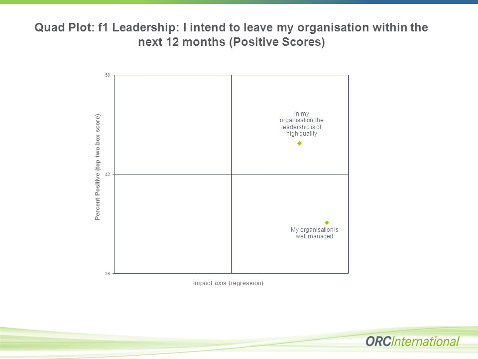 Quad Plot: f1 Leadership: I intend to leave my organisation within the next 12 months (Positive Scores)