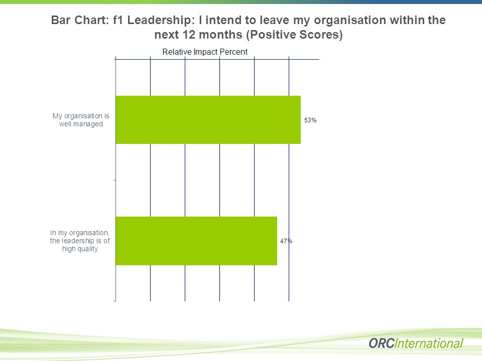 Bar Chart: f1 Leadership: I intend to leave my organisation within the next 12 months (Positive Scores) Relative Impact Percent