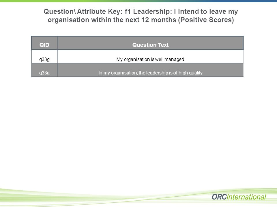 Question\ Attribute Key: f1 Leadership: I intend to leave my organisation within the next 12 months (Positive Scores) QIDQuestion Text q33gMy organisa