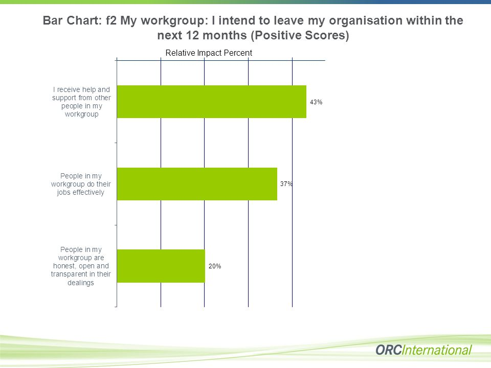 Bar Chart: f2 My workgroup: I intend to leave my organisation within the next 12 months (Positive Scores) Relative Impact Percent
