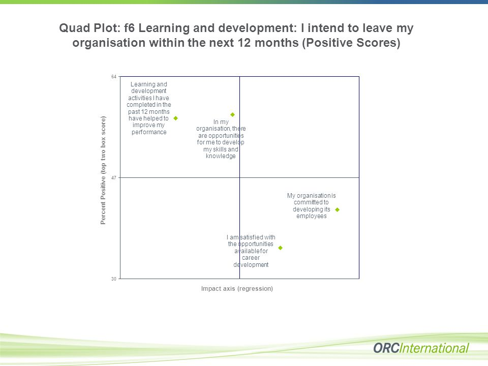 Quad Plot: f6 Learning and development: I intend to leave my organisation within the next 12 months (Positive Scores)