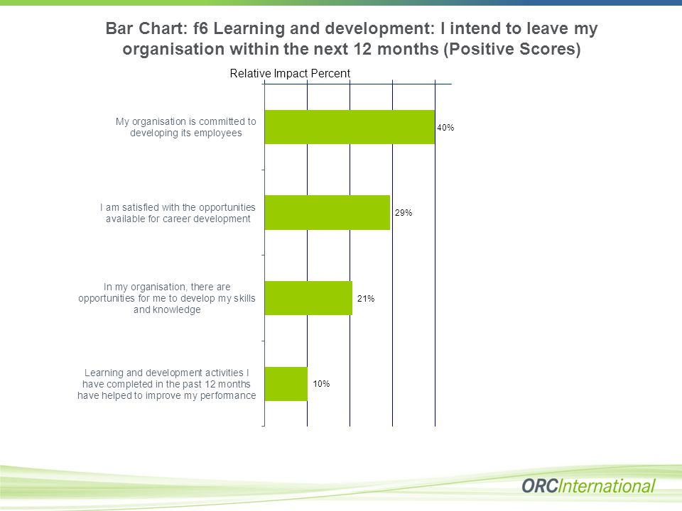 Bar Chart: f6 Learning and development: I intend to leave my organisation within the next 12 months (Positive Scores) Relative Impact Percent