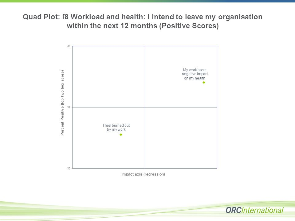 Quad Plot: f8 Workload and health: I intend to leave my organisation within the next 12 months (Positive Scores)