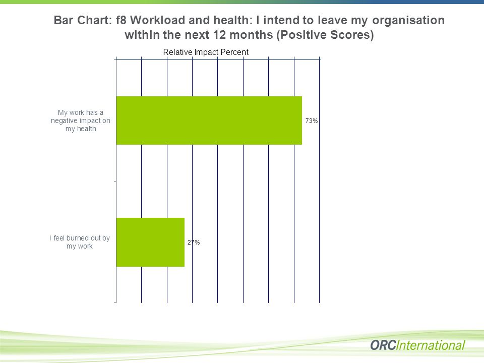 Bar Chart: f8 Workload and health: I intend to leave my organisation within the next 12 months (Positive Scores) Relative Impact Percent