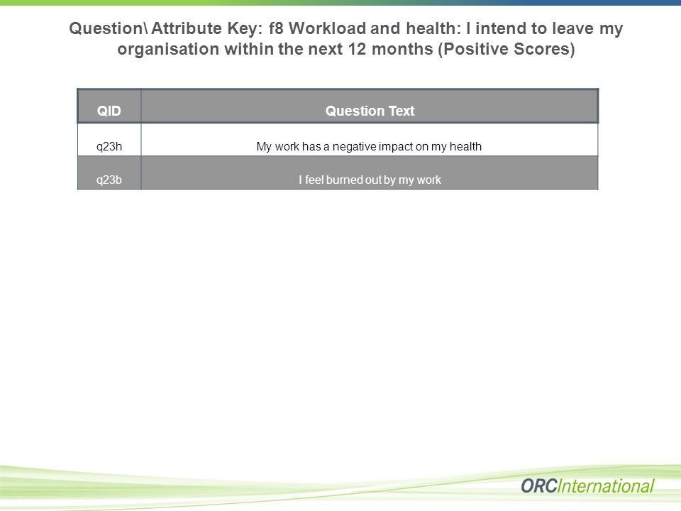 Question\ Attribute Key: f8 Workload and health: I intend to leave my organisation within the next 12 months (Positive Scores) QIDQuestion Text q23hMy