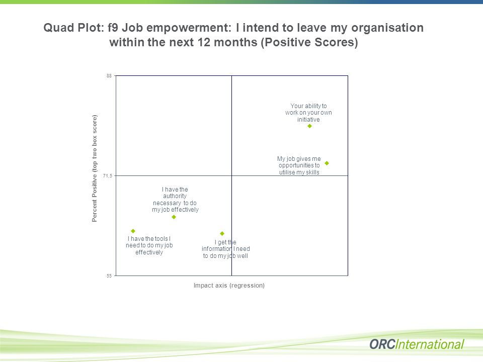 Quad Plot: f9 Job empowerment: I intend to leave my organisation within the next 12 months (Positive Scores)