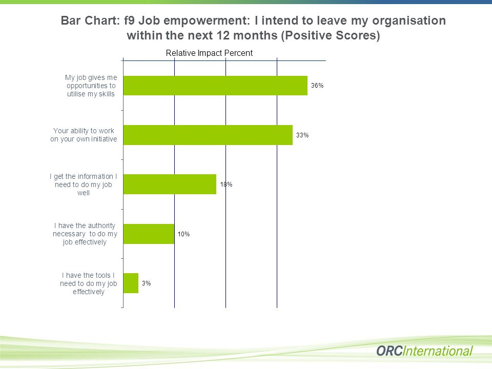 Bar Chart: f9 Job empowerment: I intend to leave my organisation within the next 12 months (Positive Scores) Relative Impact Percent