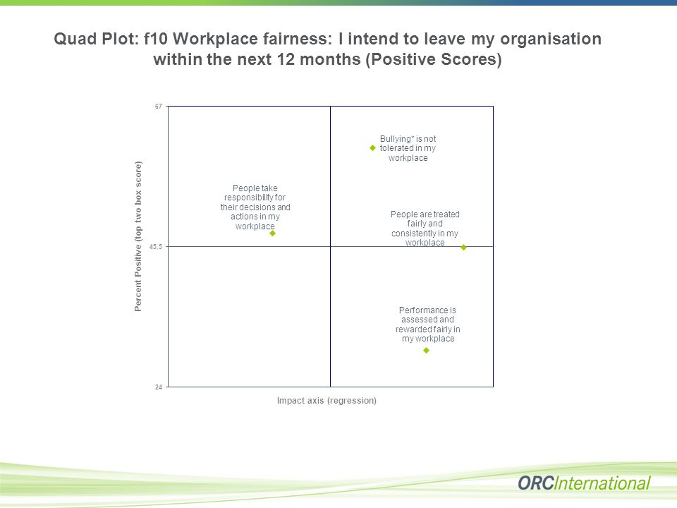 Quad Plot: f10 Workplace fairness: I intend to leave my organisation within the next 12 months (Positive Scores)