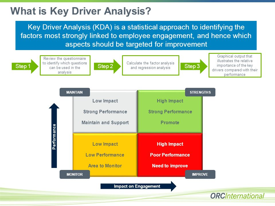 What is Key Driver Analysis.