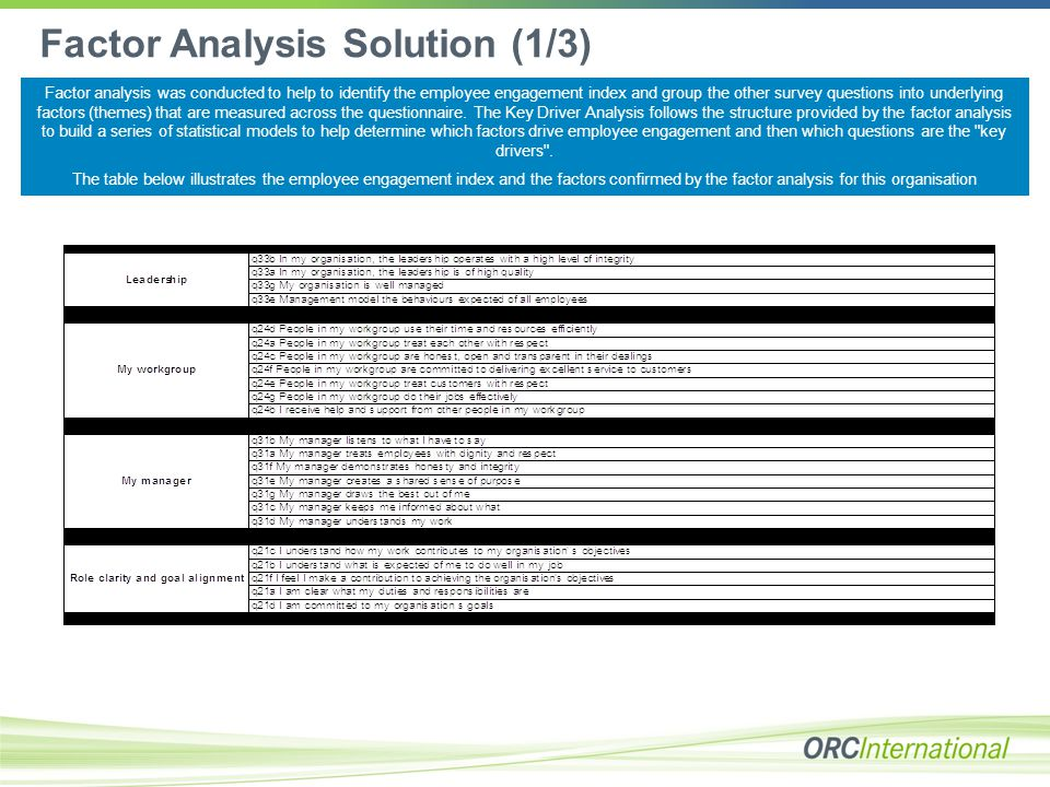 Factor Analysis Solution (1/3) Factor analysis was conducted to help to identify the employee engagement index and group the other survey questions into underlying factors (themes) that are measured across the questionnaire.