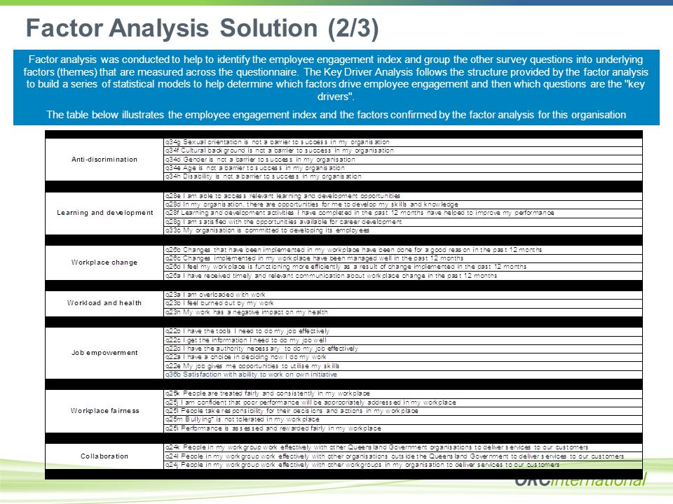 Factor Analysis Solution (2/3) Factor analysis was conducted to help to identify the employee engagement index and group the other survey questions into underlying factors (themes) that are measured across the questionnaire.