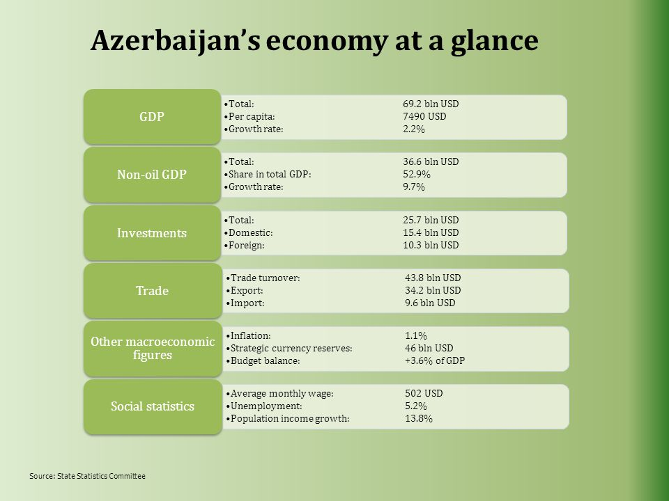 Azerbaijan's economy at a glance Total:69.2 bln USD Per capita:7490 USD Growth rate:2.2% GDP Total:36.6 bln USD Share in total GDP:52.9% Growth rate:9.7% Non-oil GDP Total:25.7 bln USD Domestic:15.4 bln USD Foreign:10.3 bln USD Investments Trade turnover:43.8 bln USD Export:34.2 bln USD Import:9.6 bln USD Trade Inflation:1.1% Strategic currency reserves:46 bln USD Budget balance:+3.6% of GDP Other macroeconomic figures Average monthly wage:502 USD Unemployment:5.2% Population income growth:13.8% Social statistics Source: State Statistics Committee