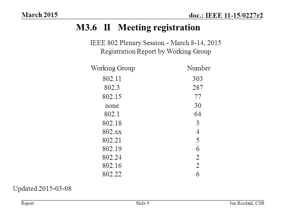 Report doc.: IEEE 11-15/0227r2 M3.6IIMeeting registration Slide 9Jon Rosdahl, CSR March 2015 Updated 2015-03-08 IEEE 802 Plenary Session - March 8-14, 2015 Registration Report by Working Group Working GroupNumber 802.11 303 802.3 287 802.15 77 none 30 802.1 64 802.18 3 802.xx 4 802.21 5 802.19 6 802.24 2 802.16 2 802.22 6