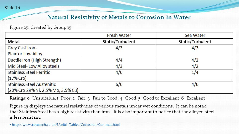 http://www.roymech.co.uk/Useful_Tables/Corrosion/Cor_mat.html Natural Resistivity of Metals to Corrosion in Water Ratings: 0=Unsuitable, 1=Poor, 2=Fair, 3=Fair to Good, 4=Good, 5=Good to Excellent, 6=Excellent Figure 25 displays the natural resistivities of various metals under wet conditions.