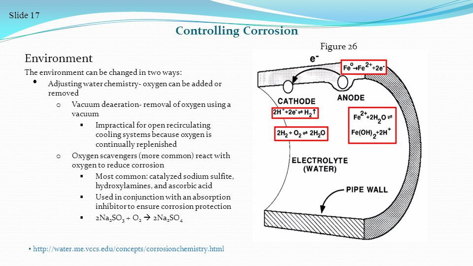 Controlling Corrosion Environment The environment can be changed in two ways: Adjusting water chemistry- oxygen can be added or removed o Vacuum deaeration- removal of oxygen using a vacuum  Impractical for open recirculating cooling systems because oxygen is continually replenished o Oxygen scavengers (more common) react with oxygen to reduce corrosion  Most common: catalyzed sodium sulfite, hydroxylamines, and ascorbic acid  Used in conjunction with an absorption inhibitor to ensure corrosion protection  2Na 2 SO 3 + O 2  2Na 2 SO 4 http://water.me.vccs.edu/concepts/corrosionchemistry.html Figure 26 Slide 17